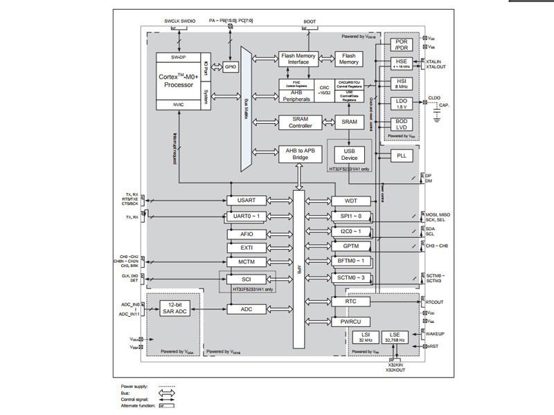 HT32F 52231のブロックダイアグラム。とは言え、Trident Z RGBにHT32Fが使われている保証はない