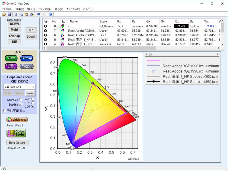 実測したAdobe RGBカバー率は71.4%、Adobe RGB比は74.8%
