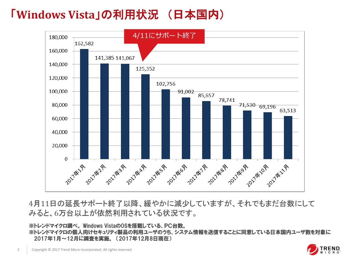Windows Vistaの利用者数