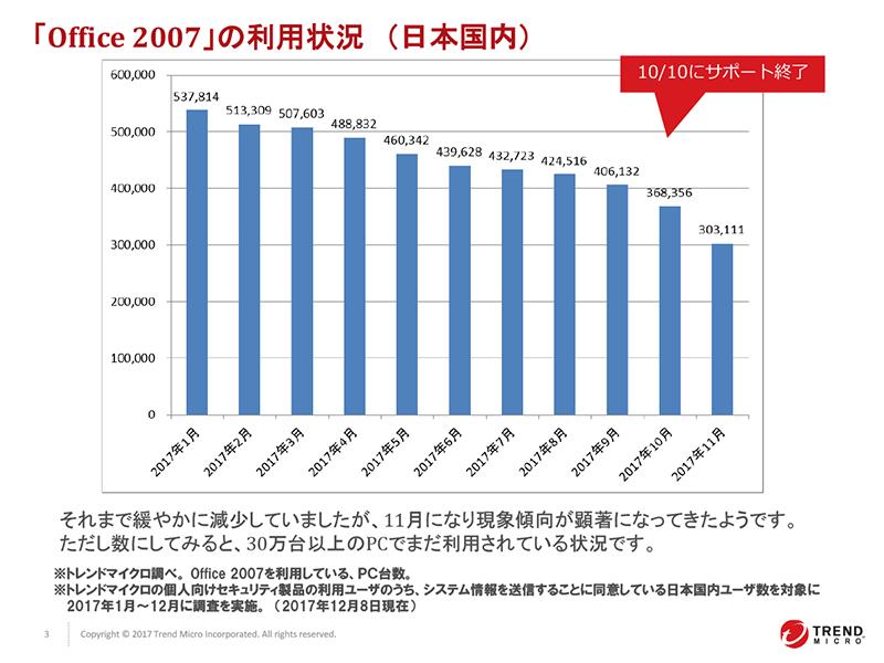 Office 2007の利用者数