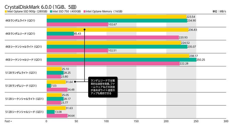 【検証環境】CPU:Intel Core i5-7600K(3.8GHz)、マザーボード:ASUSTeK PRIME Z270-K(Intel Z270)、メモリ:Micron Crucial Ballistix Sport BLS2K8G4D240FSA(PC4-19200 DDR4 SDRAM 8GB×2)、システムSSD:CFD販売 S6TNHG6Q CSSD-S6T256NHG6Q(Serial ATA 3.0、MLC、256GB)、OS:Windows 10 Enterprise 64bit版