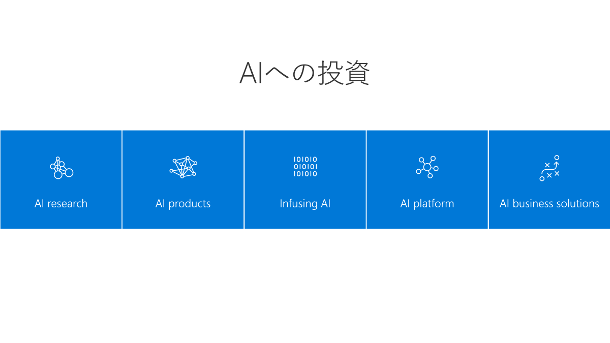 AIへの投資