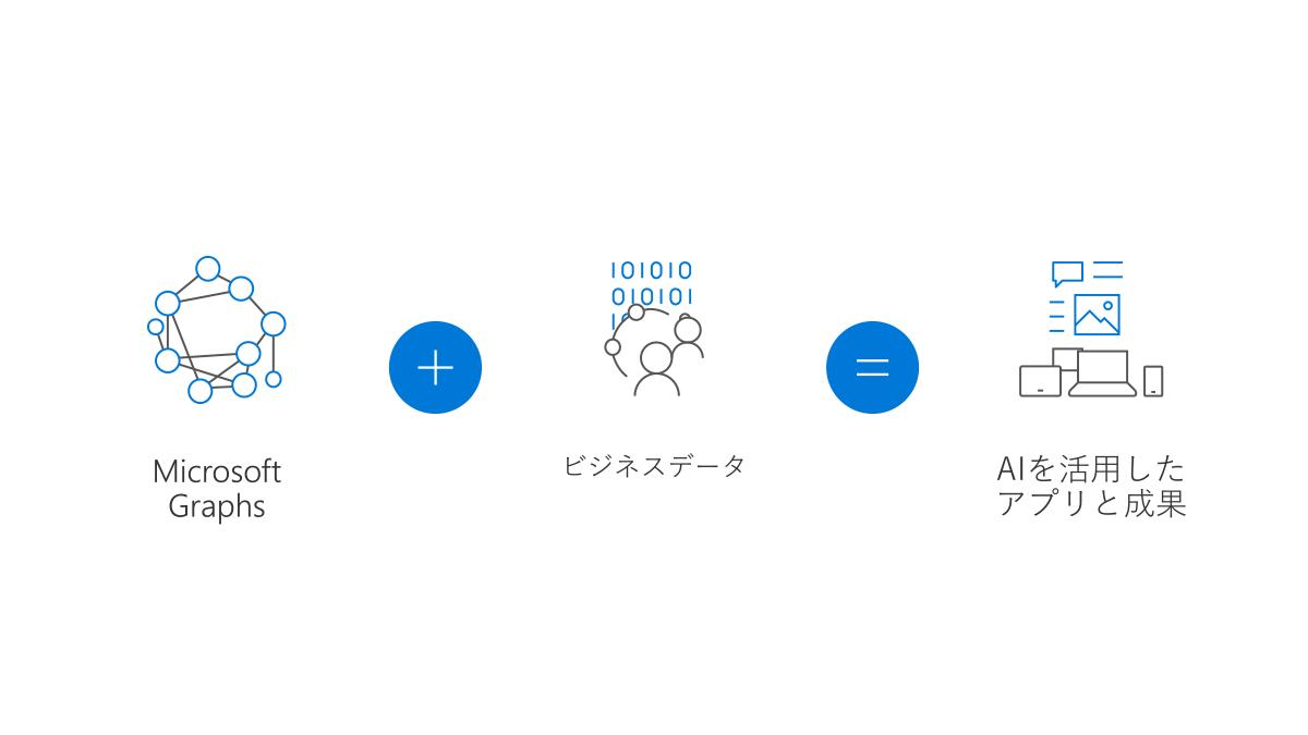 Microsoft Graphとビジネスデータを組み合わせ、AIを活用したアプリ/成果の実現へ