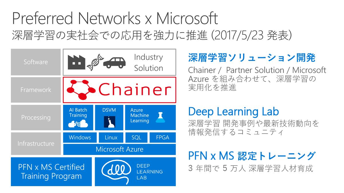 Preferrd Networksとの提携