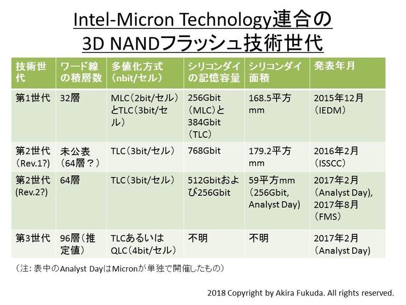IntelとMicron Technologyが共同開発してきた3D NANDフラッシュメモリの技術世代。両社の公表資料から筆者がまとめたもの