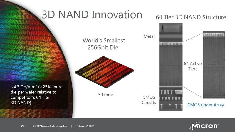 シリコン面積を59平方mmと小さくした256Gbitの3D NANDフラッシュメモリ(第2世代品)。Micronが2017年2月にアナリスト向け説明会で発表した講演スライドから