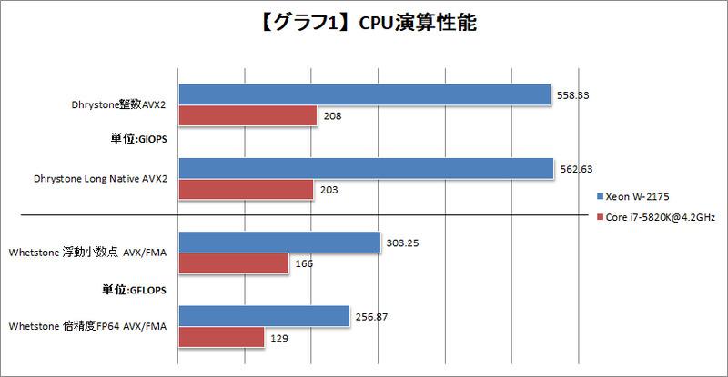 【グラフ1】CPU演算性能