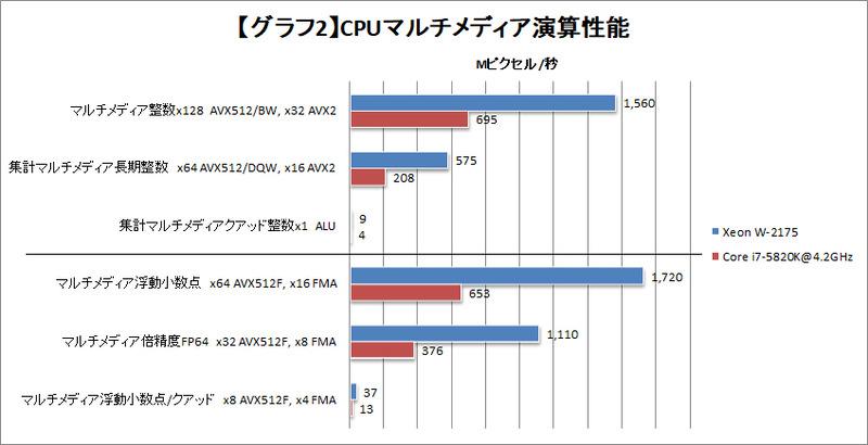 【グラフ2】CPUマルチメディア演算性能