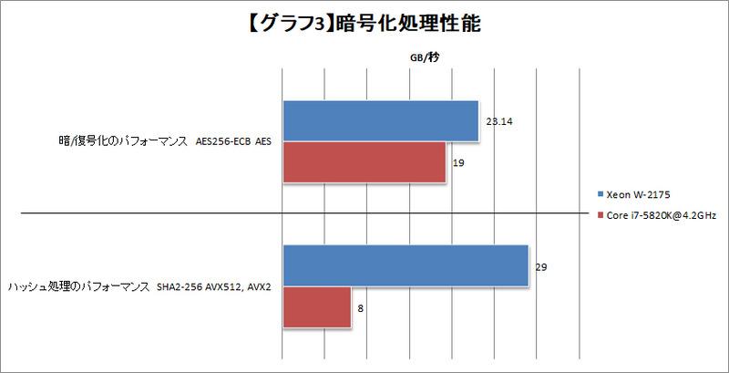 【グラフ3】暗号化処理性能