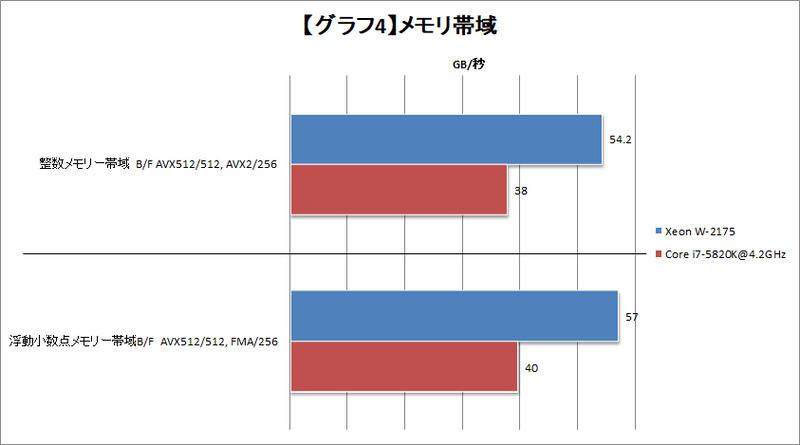 【グラフ4】メモリ帯域