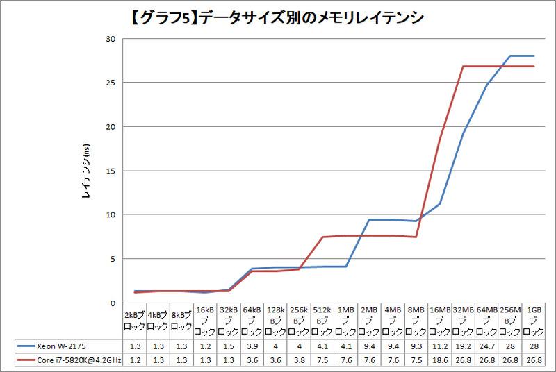 【グラフ5】データサイズ別のメモリレイテンシ