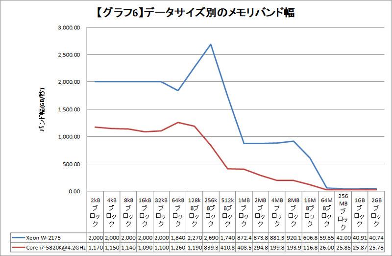 【グラフ6】データサイズ別のメモリバンド幅