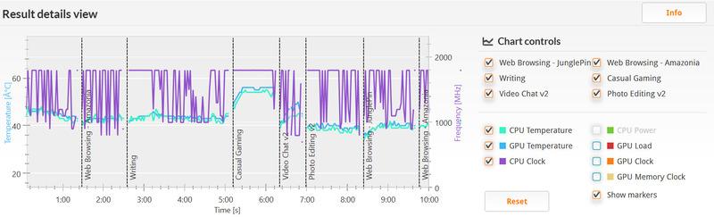 PCMark 8 バージョン2/Home accelerated(詳細)。クロックは800MHzから最大の1.8GHzまで。温度は32℃あたりから56℃程度と低め