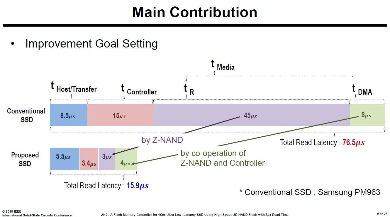 SSDにおける読み出し遅延時間(Total Read Latency)の比較。上は従来のSSD製品「PM963」の場合。下はZ-SSDの場合 ※国際学会ISSCC 2018でSamsungが講演したスライドから