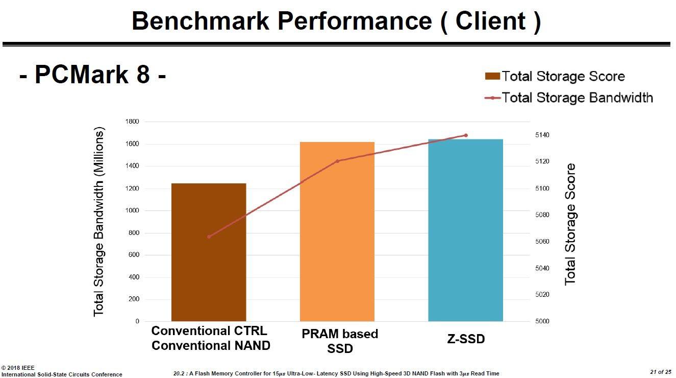 「PCMark 8」ベンチマークの結果。左が従来のSSD、中央は相変化メモリ(PRAM)使って試作したSSD(非売品)、右がZ-SSD ※ISSCC 2018でSamsungが講演したスライドから