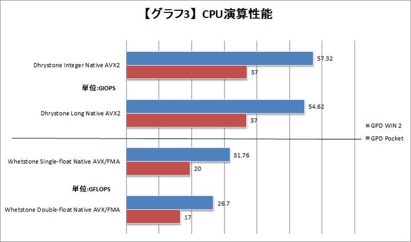 【グラフ3】CPU演算性能