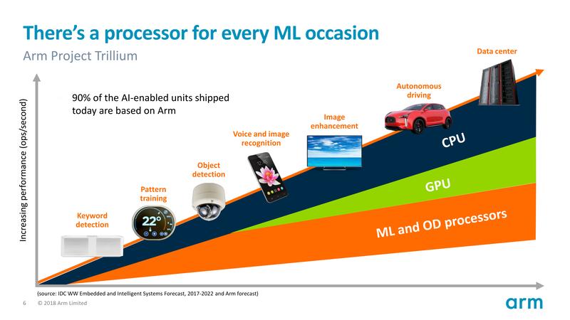AI機能を取り入れた製品の90%はCPUコアIPにArmを採用しており、Armがソリューションを提供する余地がある