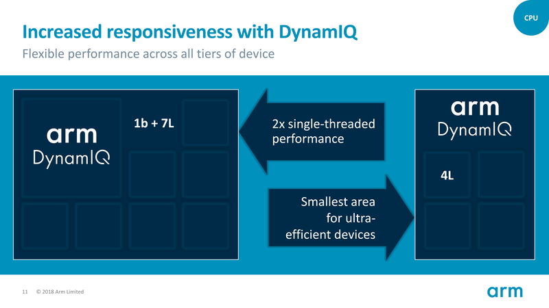 DynamIQによる新しいCPUクラスタの構成例