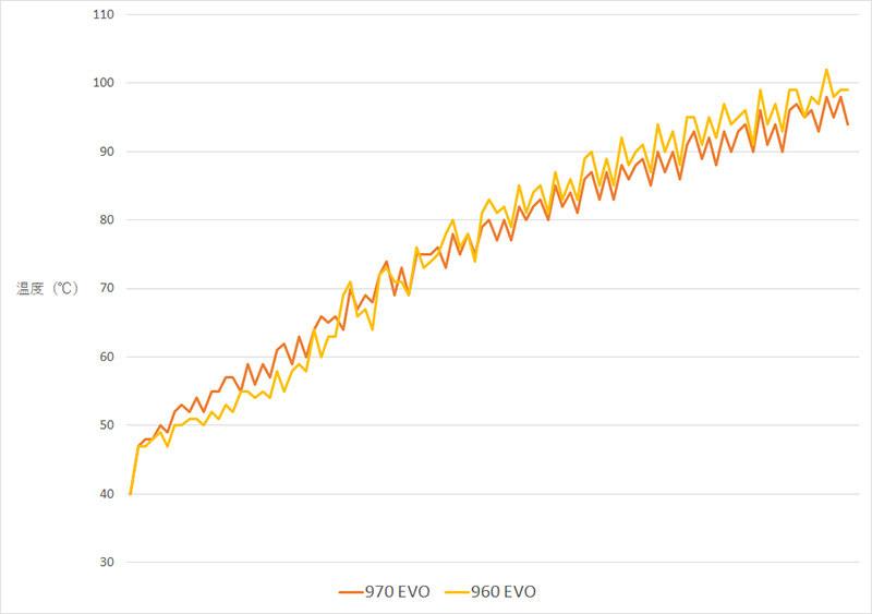 970 EVOのベンチマーク実行時の温度変化の様子