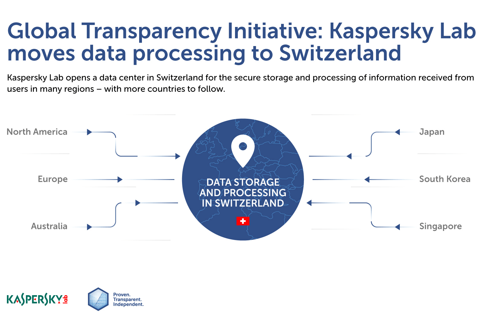 収集データの保存および処理もスイスへ