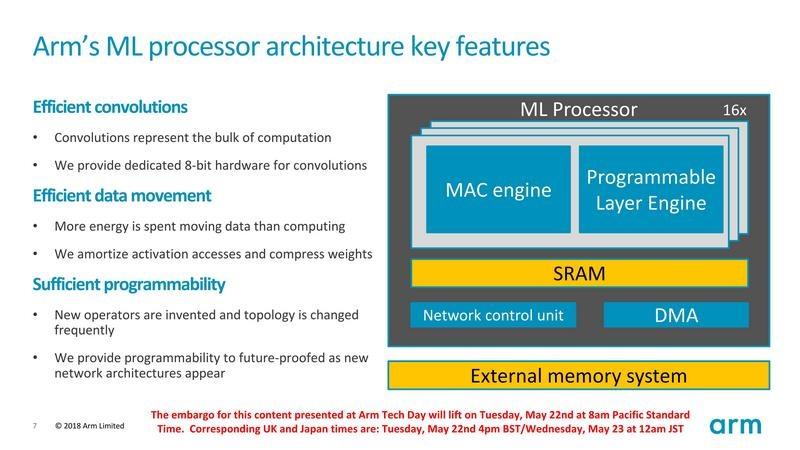 スケーラブルで高効率なArm MLプロセッサ