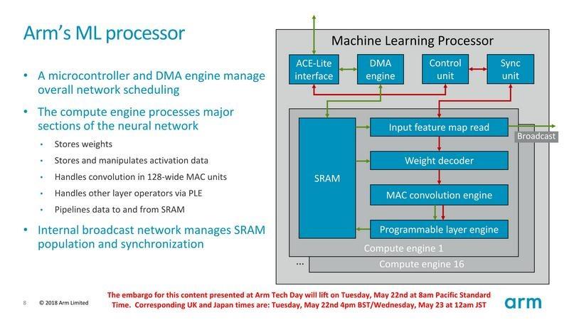 Arm MLプロセッサコアの全体構成
