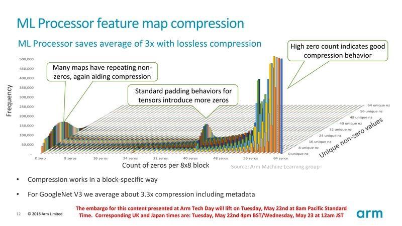 ゼロ値のデータを圧縮することで必要なメモリ容量を減らす