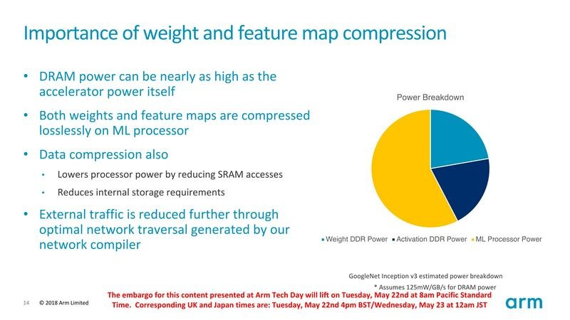 フィーチャマップとウエイトの圧縮によって、電力を大幅に低減できる