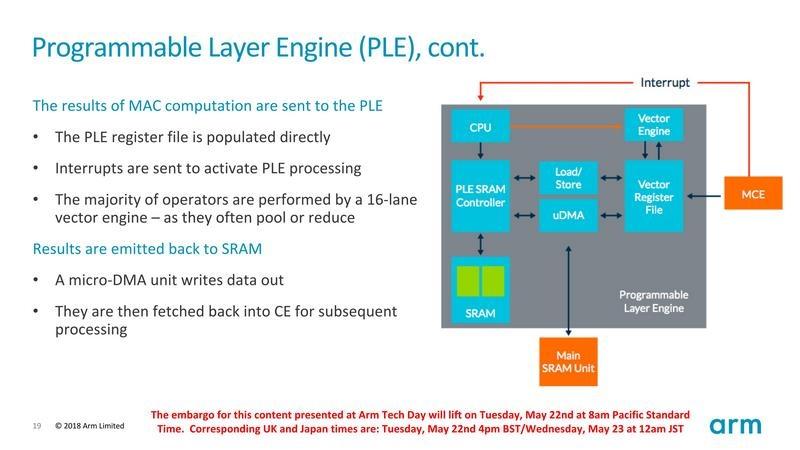 組み込みプロセッサを拡張したPLEアーキテクチャ