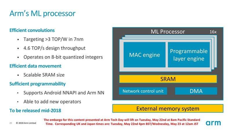 フル構成なら4.6 TOPS(Trillion Operations Per Second)のArm ML