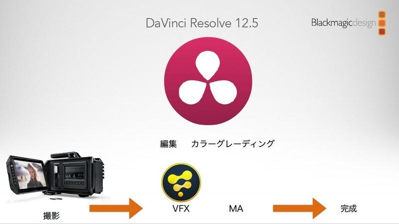 バージョン12.5では、カラーコレクション以外に、編集機能も搭載