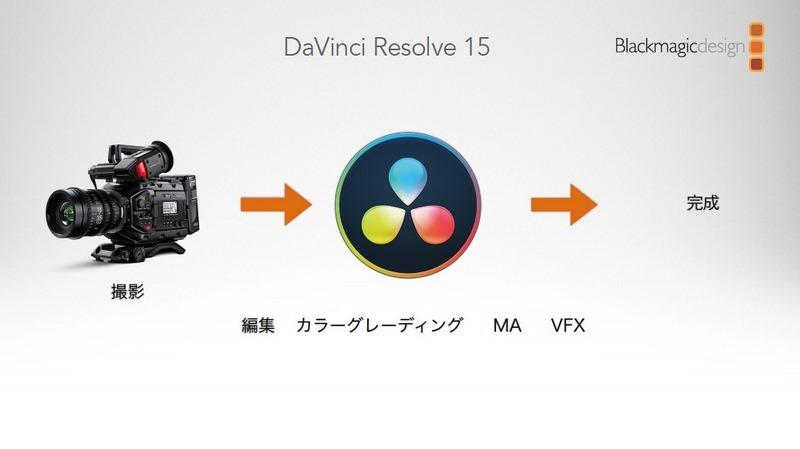 そして15には、VFX機能が加わり、大方の作業を完結できるように