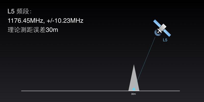 L5バンド帯のGPS。精度は高いが掴むまでに時間がかかる