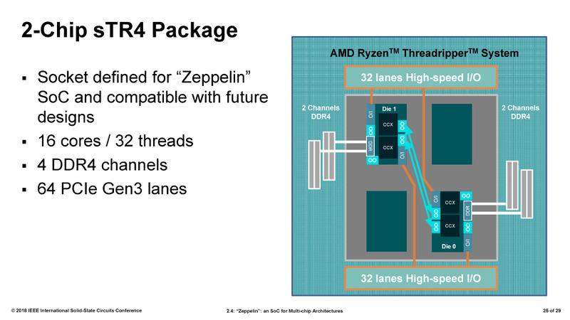 ISSCCでAMDが説明したRyzen Threadripperの概要。ダイのうち2つが有効となっている