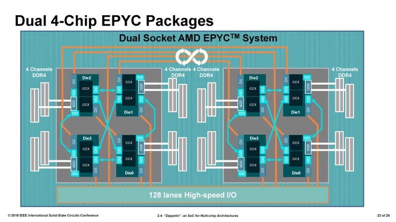 4ダイのEPYCは、デュアルソケットもサポートする