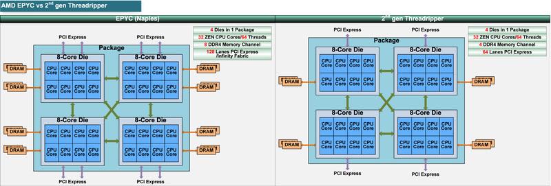 "EPYCと第2世代Ryzen Threadripperの比較<BR>PDF版は<span class=""img-inline raw""><a href=""../p13.pdf"" ipw_status=""1"" ipw_linktype=""filelink_raw"" class=""resource"">こちら</a></span>"
