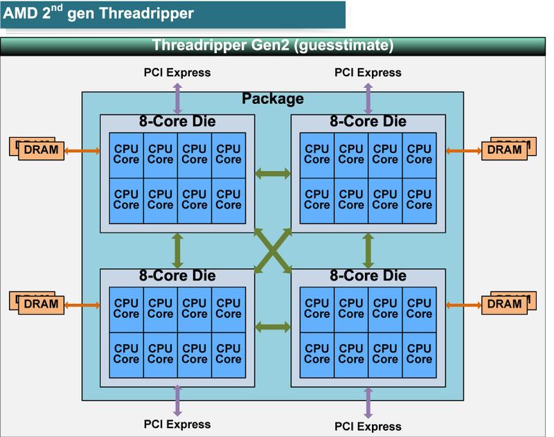 """予想されるRyzen Threadripperの構成図<BR>PDF版は<span class=""""img-inline raw""""><a href=""""../p1.pdf"""" ipw_status=""""1"""" ipw_linktype=""""filelink_raw"""" class=""""resource"""">こちら</a></span>"""