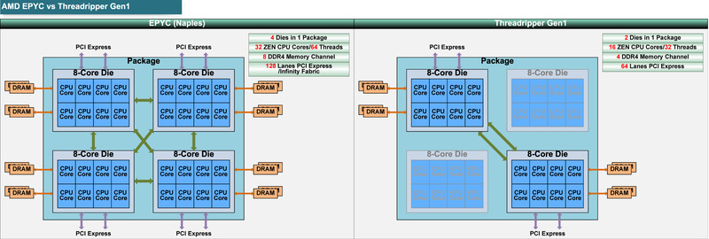 "EPYCとRyzen Threadripper Gen1の概要の比較<BR>PDF版は<span class=""img-inline raw""><a href=""../p20.pdf"" ipw_status=""1"" ipw_linktype=""filelink_raw"" class=""resource"">こちら</a></span>"