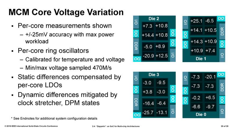 EPYC 32コアの場合のコアの電圧ばらつき