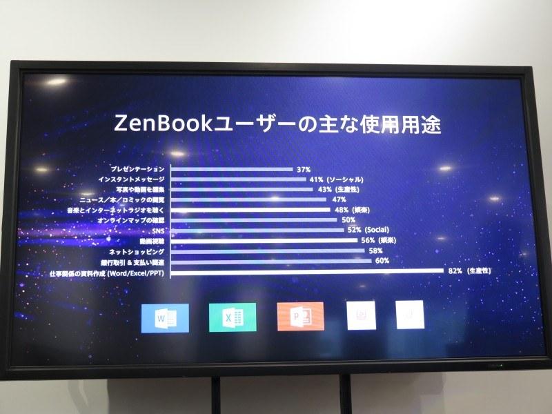 ZenBookユーザーの使用用途