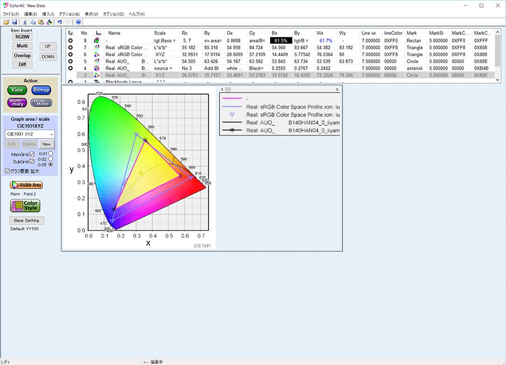 本製品のsRGBカバー率は61.5%、sRGB比は61.7%
