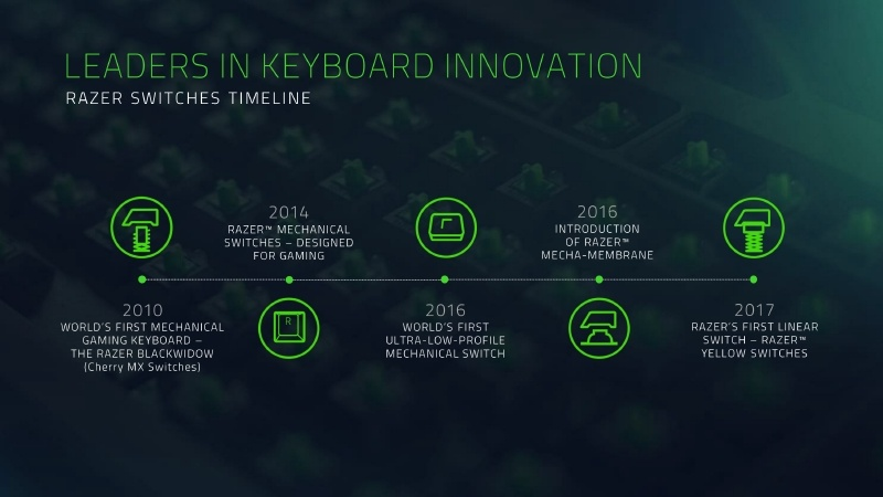 Razerは、キーボード革新のリーダーとしてさまざまな技術を開発してきた。2010年に世界初のメカニカルゲーミングキーボード「Razer BlackWidow」を開発し、2014年にはゲーミング用メカニカルスイッチを自社開発、2016年には世界で最も背が低いウルトラロープロファイルメカニカルスイッチとメカメンブレンスイッチを開発。さらに、2017年にはRazer初のリニアスイッチ「Razer Yellow Swithes」を開発した