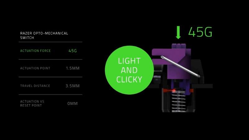 オプトメカニカルスイッチの作動力は45Gで、作動点は1.5mm、移動距離は3.5mmである。作動点とリセットポイントの位置の差は0mm
