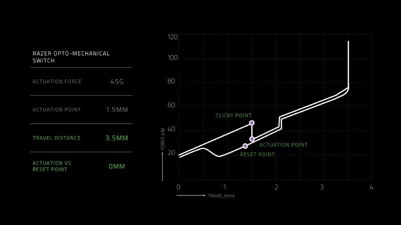 オプトメカニカルスイッチの特性グラフ。クリック感を感じるポイントと作動点のずれがなく、リセットポイントの位置もほぼ同じである