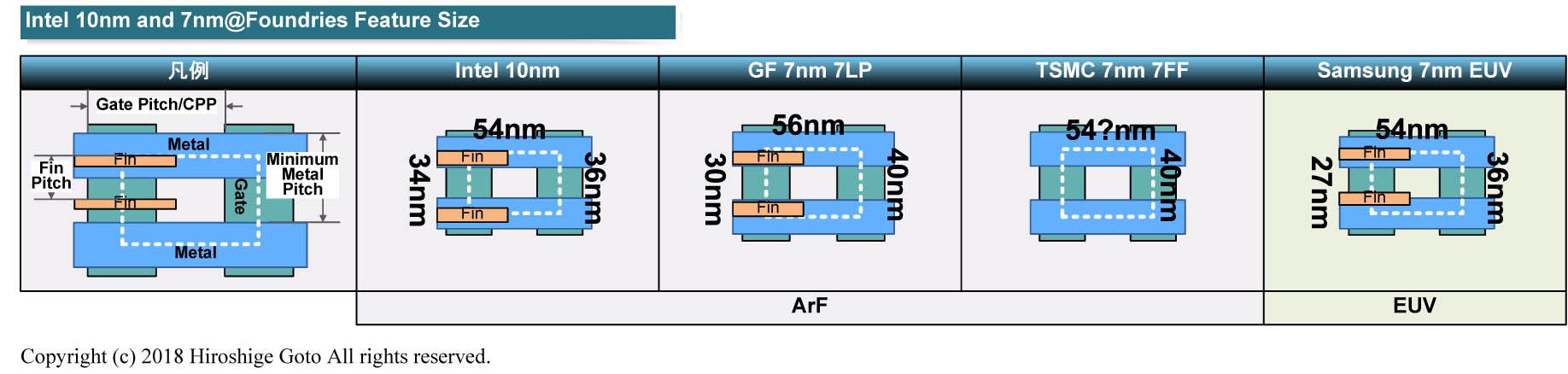 """左からIntelのArF 10nm、GLOBALFOUNDRIESのArF 7nm、TSMCのArF 7nm、SamsungのEUV 7nm<BR>PDF版は<span class=""""img-inline raw""""><a href=""""../p14.pdf"""" ipw_status=""""1"""" ipw_linktype=""""filelink_raw"""" class=""""resource"""">こちら</a></span>"""