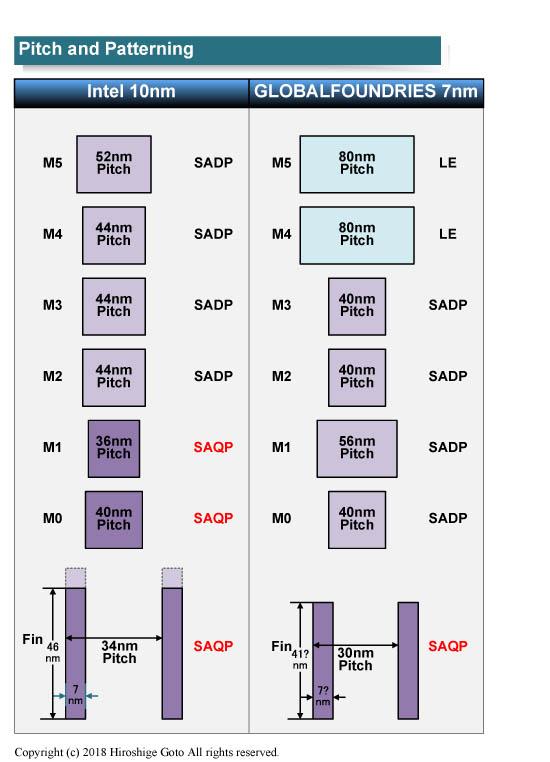 "Intel 10nmとGLOBALFOUNDRIES 7nmのパターニング技術<BR>PDF版は<span class=""img-inline raw""><a href=""../p24.pdf"" ipw_status=""1"" ipw_linktype=""filelink_raw"" class=""resource"">こちら</a></span>"