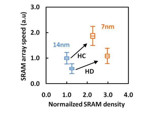 7nmのSRAM密度