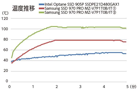Intel Optane SSD 905Pは、最大でも55℃までしか温度が上がらないなど、見た目どおりの冷却性能だ。一方、Samsung SSD 970 PROは、2分経過で速度低下が発生。温度は2カ所計測されているが、低いほうはNAND、高いほうはコントローラと推測される