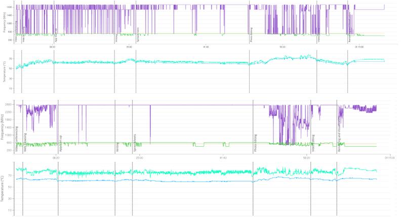 PCMark 10実施中のOneMix(上のグラフ)とGPD Pocket(下のグラフ)の動作クロックおよび温度推移。OneMixのほうが総じて温度が低いことがわかる
