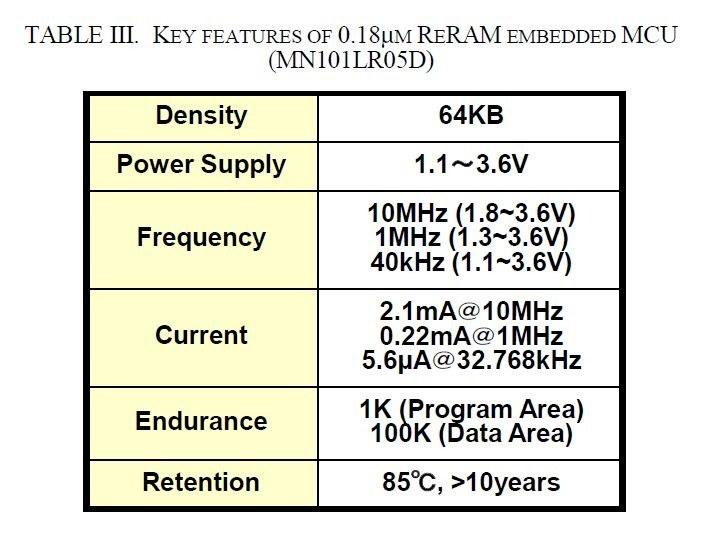 パナソニックが世界で初めて製品化したReRAMマイコン「MN101LR05D」のおもな仕様。パナソニックが2017年5月に国際学会IMWで発表した論文から